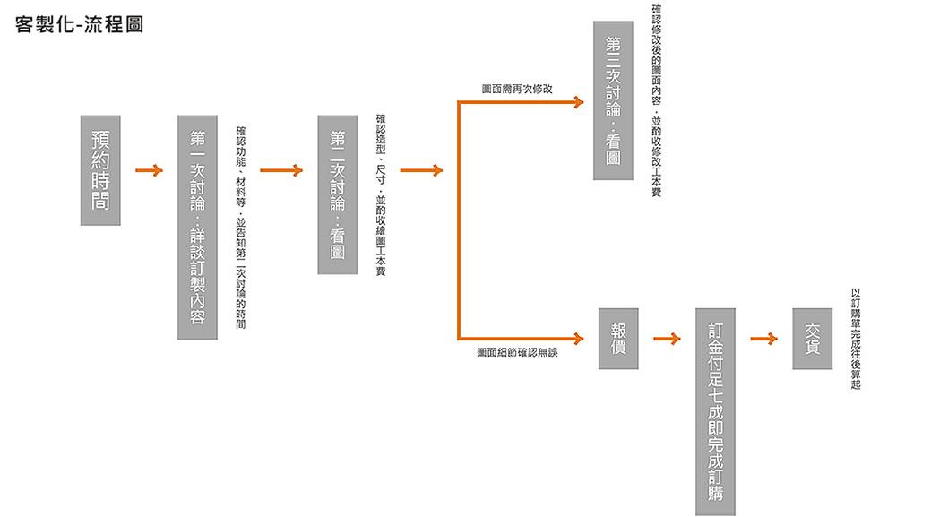 客製服務:客製流程圖